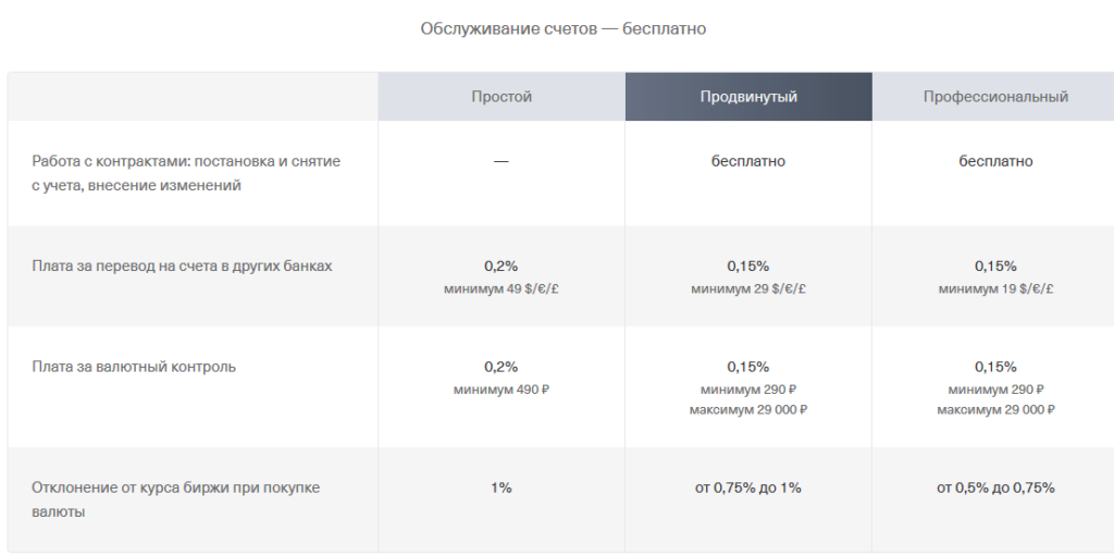 Тинькофф: РКО тарифы валютные счета